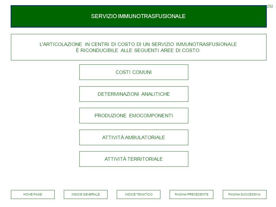 SERVIZIO IMMUNOTRASFUSIONALE 252 L'ARTICOLAZIONE IN CENTRI DI COSTO DI UN SERVIZIO IMMUNOTRASFUSIONALE È RICONDUCIBILE ALLE SEGUENTI AREE DI COSTO: CO