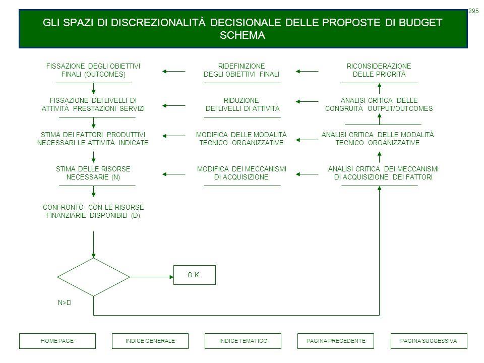 GLI SPAZI DI DISCREZIONALITÀ DECISIONALE DELLE PROPOSTE DI BUDGET SCHEMA 295 FISSAZIONE DEGLI OBIETTIVI FINALI (OUTCOMES) RIDEFINIZIONE DEGLI OBIETTIV
