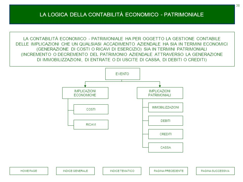 LA LOGICA DELLA CONTABILITÀ ECONOMICO - PATRIMONIALE LA CONTABILITÀ ECONOMICO - PATRIMONIALE HA PER OGGETTO LA GESTIONE CONTABILE DELLE IMPLICAZIONI C