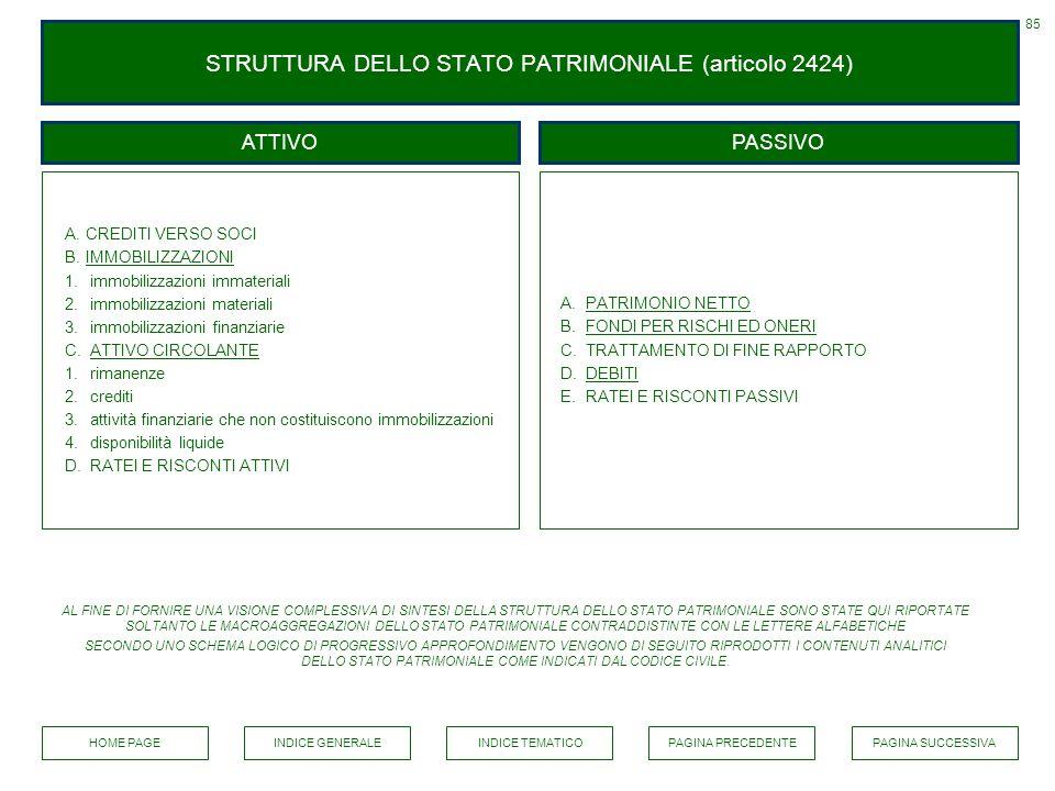 STRUTTURA DELLO STATO PATRIMONIALE (articolo 2424) A.CREDITI VERSO SOCI B.IMMOBILIZZAZIONIIMMOBILIZZAZIONI 1. immobilizzazioni immateriali 2. immobili