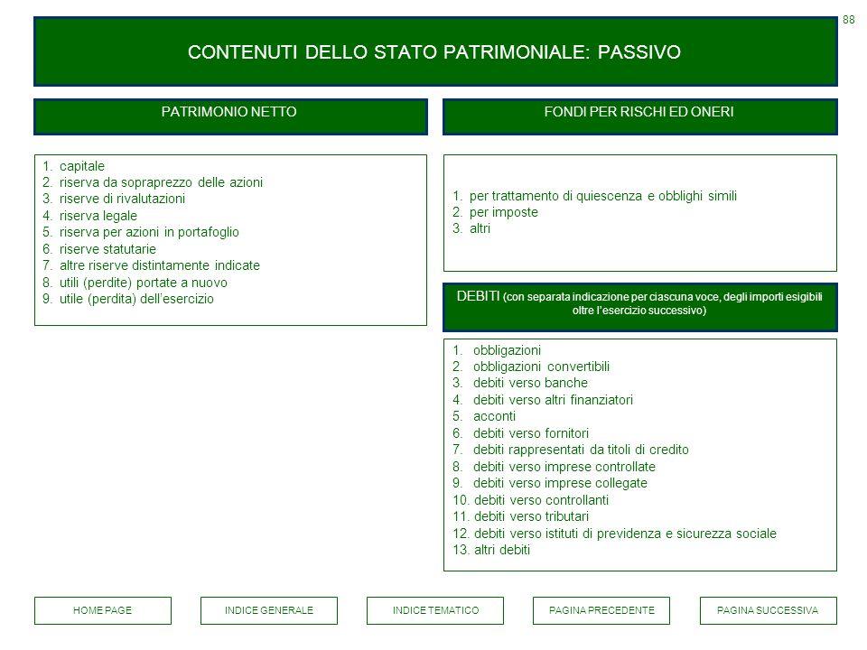 88 CONTENUTI DELLO STATO PATRIMONIALE: PASSIVO PATRIMONIO NETTO 1.capitale 2.riserva da sopraprezzo delle azioni 3.riserve di rivalutazioni 4.riserva