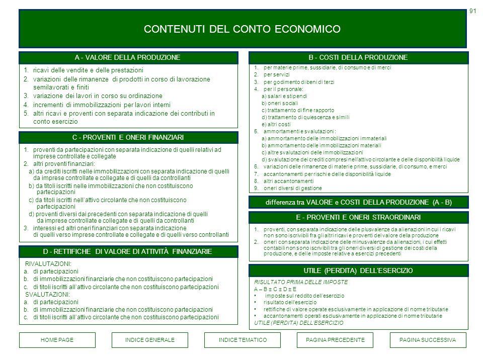 CONTENUTI DEL CONTO ECONOMICO 91 A - VALORE DELLA PRODUZIONEB - COSTI DELLA PRODUZIONE 1.per materie prime, sussidiarie, di consumo e di merci 2.per s