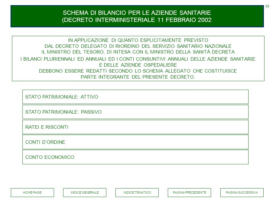 SCHEMA DI BILANCIO PER LE AZIENDE SANITARIE (DECRETO INTERMINISTERIALE 11 FEBBRAIO 2002 98 STATO PATRIMONIALE: ATTIVO STATO PATRIMONIALE: PASSIVO CONT