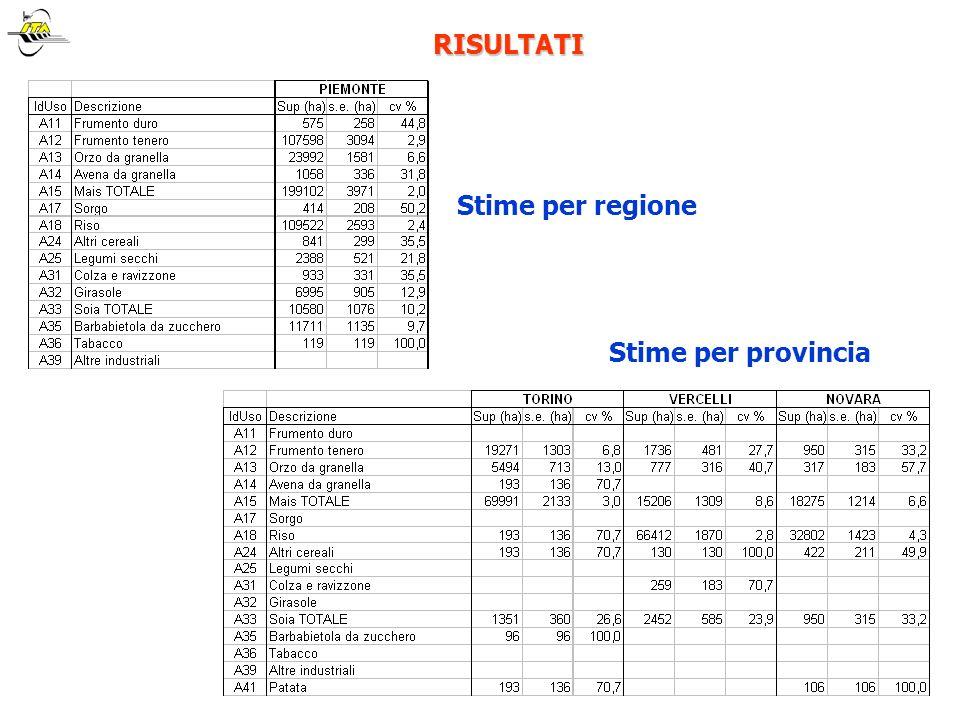 RISULTATI RISULTATI Stime per regione Stime per provincia