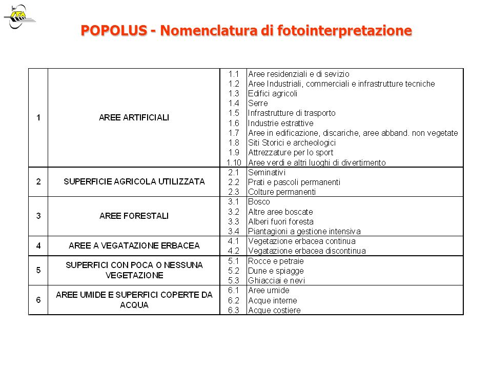 POPOLUS - Nomenclatura di fotointerpretazione