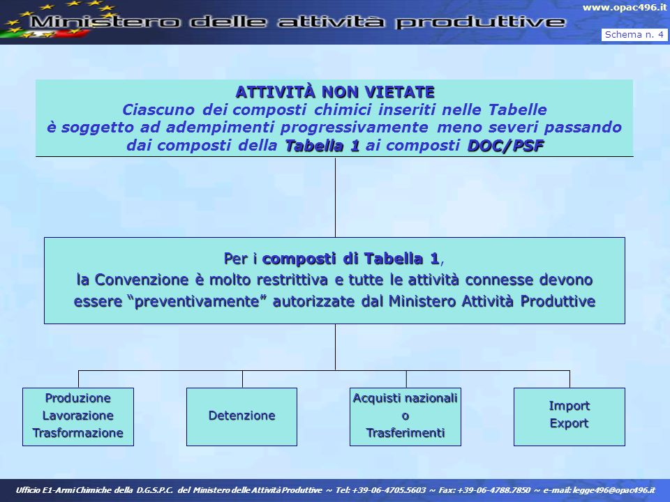 ATTIVITÀ NON VIETATE Tabella 1DOC/PSF ATTIVITÀ NON VIETATE Ciascuno dei composti chimici inseriti nelle Tabelle è soggetto ad adempimenti progressivam