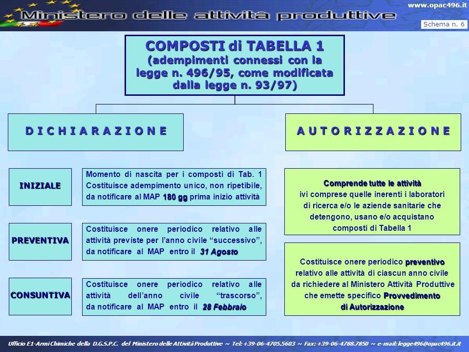 COMPOSTI di TABELLA 1 (adempimenti connessi con la legge n. 496/95, come modificata dalla legge n. 93/97) D I C H I A R A Z I O N E A U T O R I Z Z A