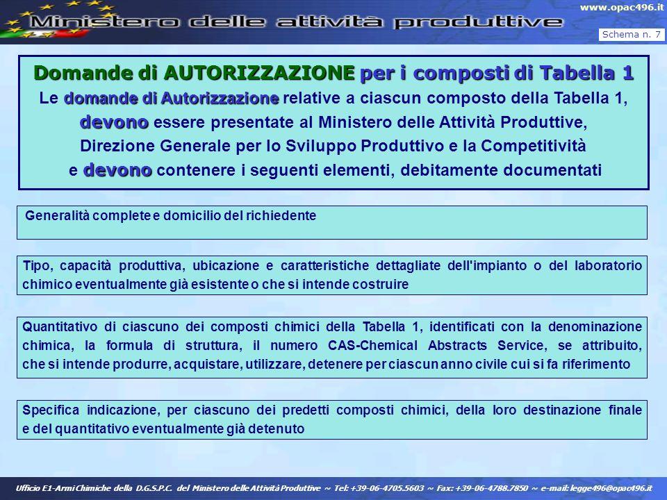 Domande di AUTORIZZAZIONE per i composti di Tabella 1 domande di Autorizzazione devono devono Domande di AUTORIZZAZIONE per i composti di Tabella 1 Le
