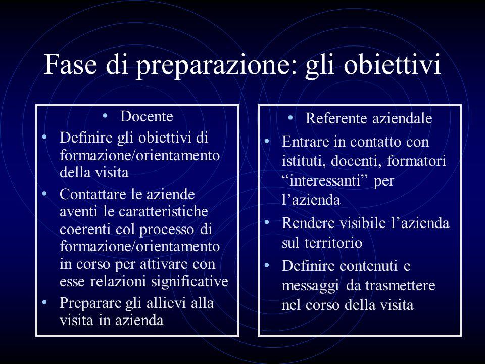 Fase di preparazione: gli obiettivi Docente Definire gli obiettivi di formazione/orientamento della visita Contattare le aziende aventi le caratterist
