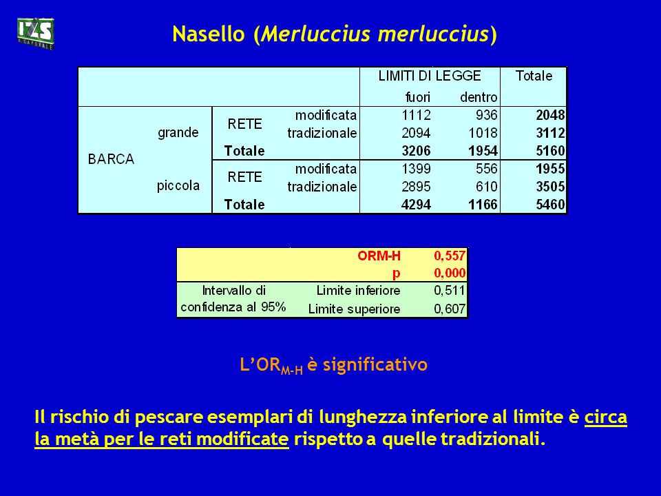 Prendendo come riferimento il Reg.CE 1626/94 è stato verificato se esiste una differenza significativa, per i due tipi di rete, nella percentuale di e