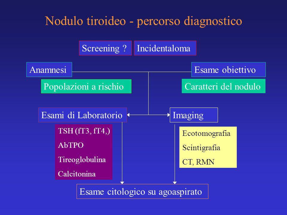 Nodulo tiroideo - percorso diagnostico Anamnesi Esami di LaboratorioImaging Esame obiettivo TSH (fT3, fT4,) AbTPO Tireoglobulina Calcitonina Ecotomogr