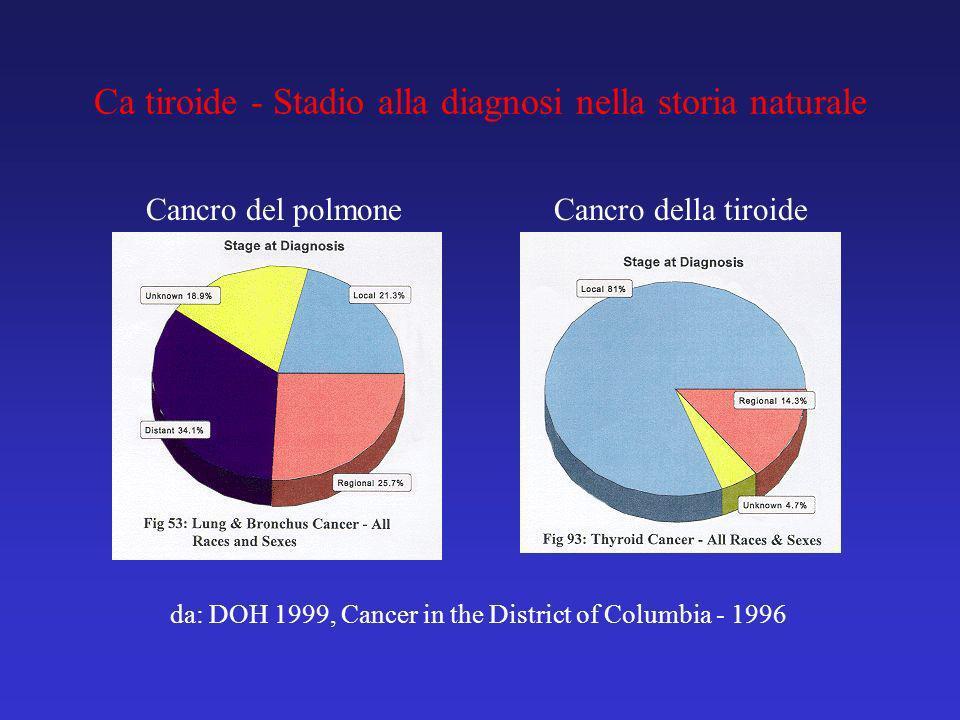 da: DOH 1999, Cancer in the District of Columbia - 1996 Ca tiroide - Stadio alla diagnosi nella storia naturale Cancro della tiroideCancro del polmone