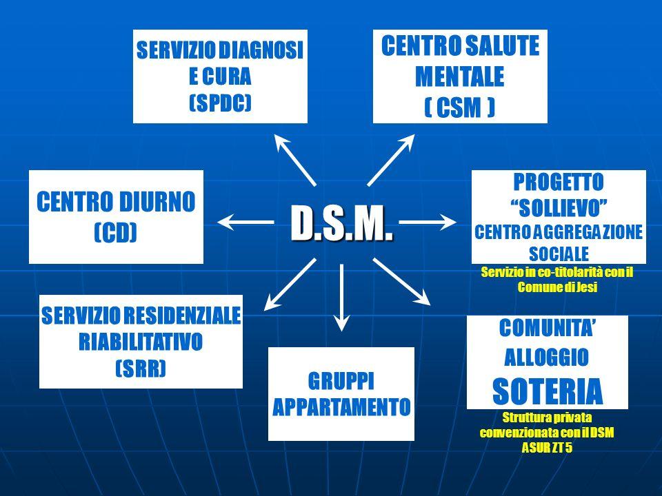 SERVIZIO RESIDENZIALE RIABILITATIVO (SRR) GRUPPI APPARTAMENTO CENTRO SALUTE MENTALE ( CSM ) CENTRO DIURNO (CD) SERVIZIO DIAGNOSI E CURA (SPDC) PROGETT