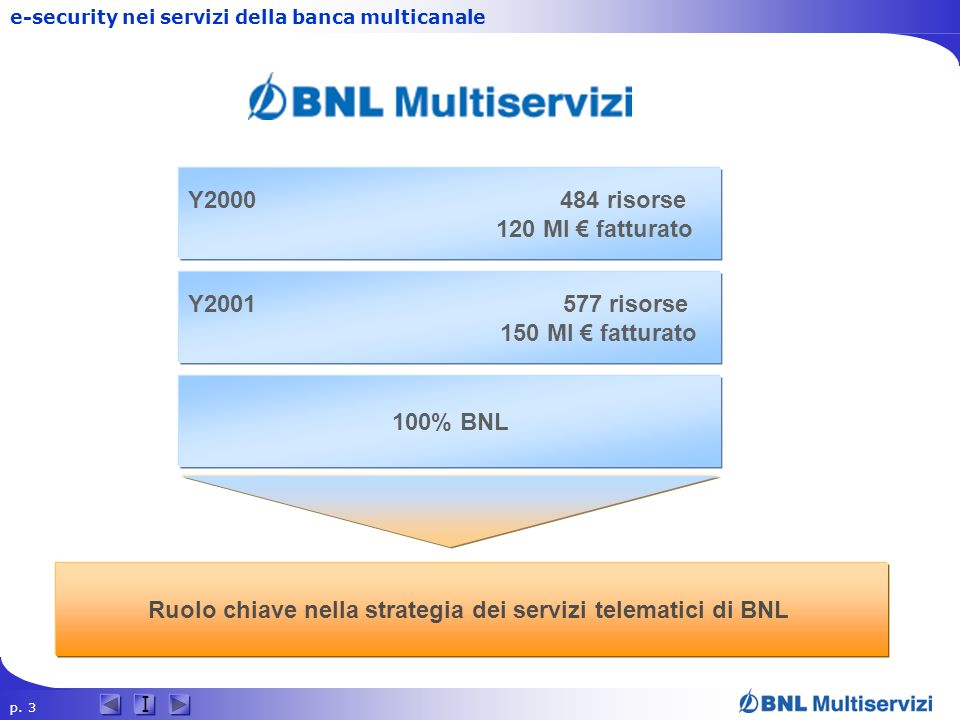 p. 3 I e-security nei servizi della banca multicanale 100% BNL Y2001 577 risorse 150 Ml fatturato Y2000 484 risorse 120 Ml fatturato Ruolo chiave nell