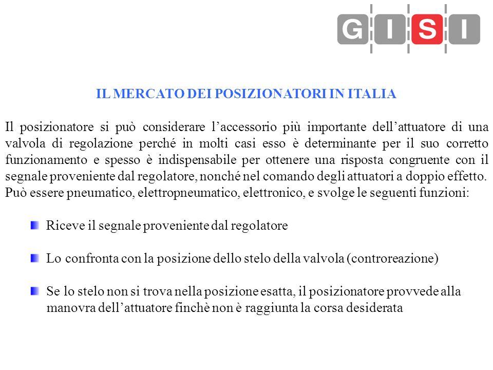 IL MERCATO DEI POSIZIONATORI IN ITALIA Il posizionatore si può considerare laccessorio più importante dellattuatore di una valvola di regolazione perc