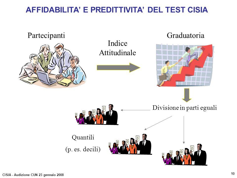 PartecipantiGraduatoria Indice Attitudinale Divisione in parti eguali Quantili (p. es. decili) AFFIDABILITA E PREDITTIVITA DEL TEST CISIA CISIA - Audi