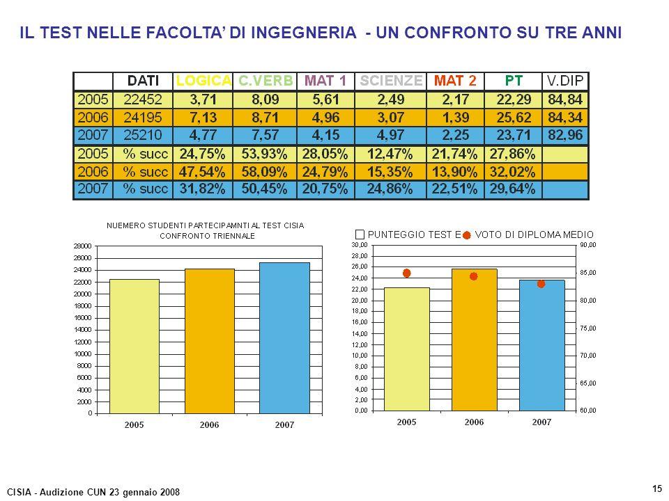 IL TEST NELLE FACOLTA DI INGEGNERIA - UN CONFRONTO SU TRE ANNI CISIA - Audizione CUN 23 gennaio 2008 15