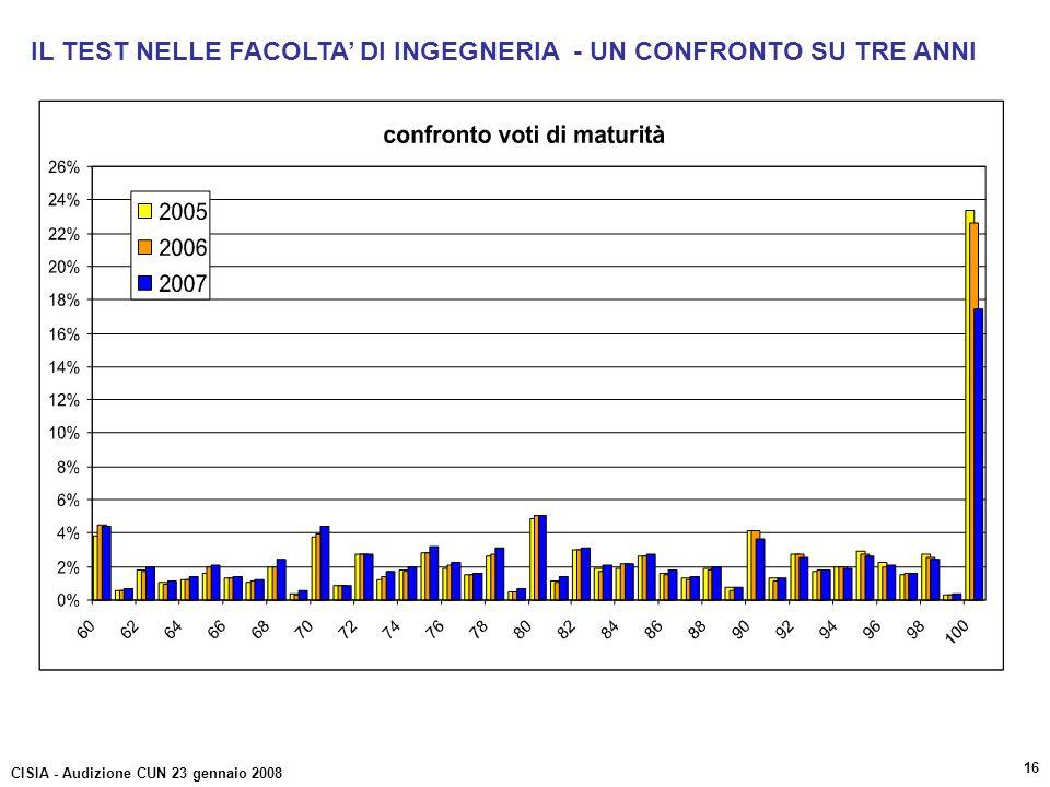 IL TEST NELLE FACOLTA DI INGEGNERIA - UN CONFRONTO SU TRE ANNI CISIA - Audizione CUN 23 gennaio 2008 16