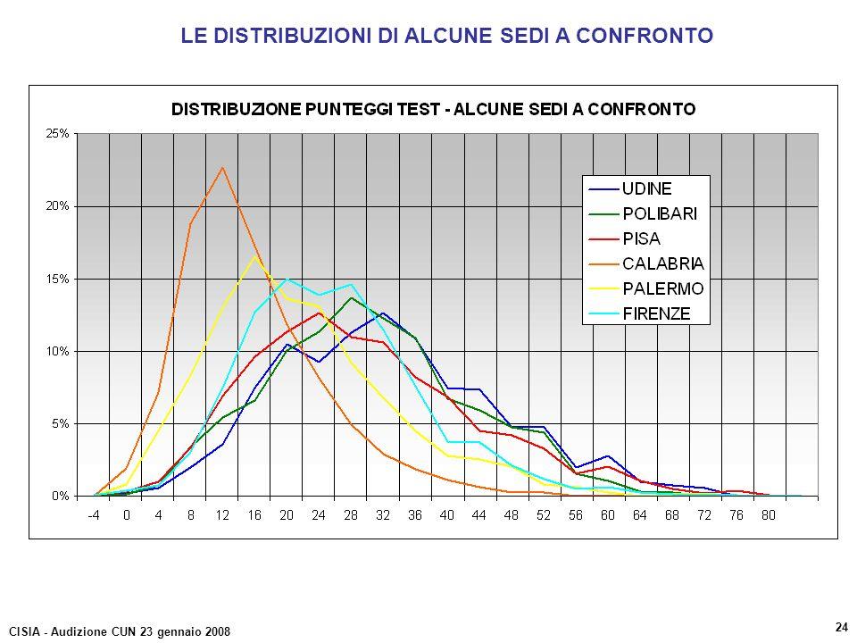 LE DISTRIBUZIONI DI ALCUNE SEDI A CONFRONTO CISIA - Audizione CUN 23 gennaio 2008 24