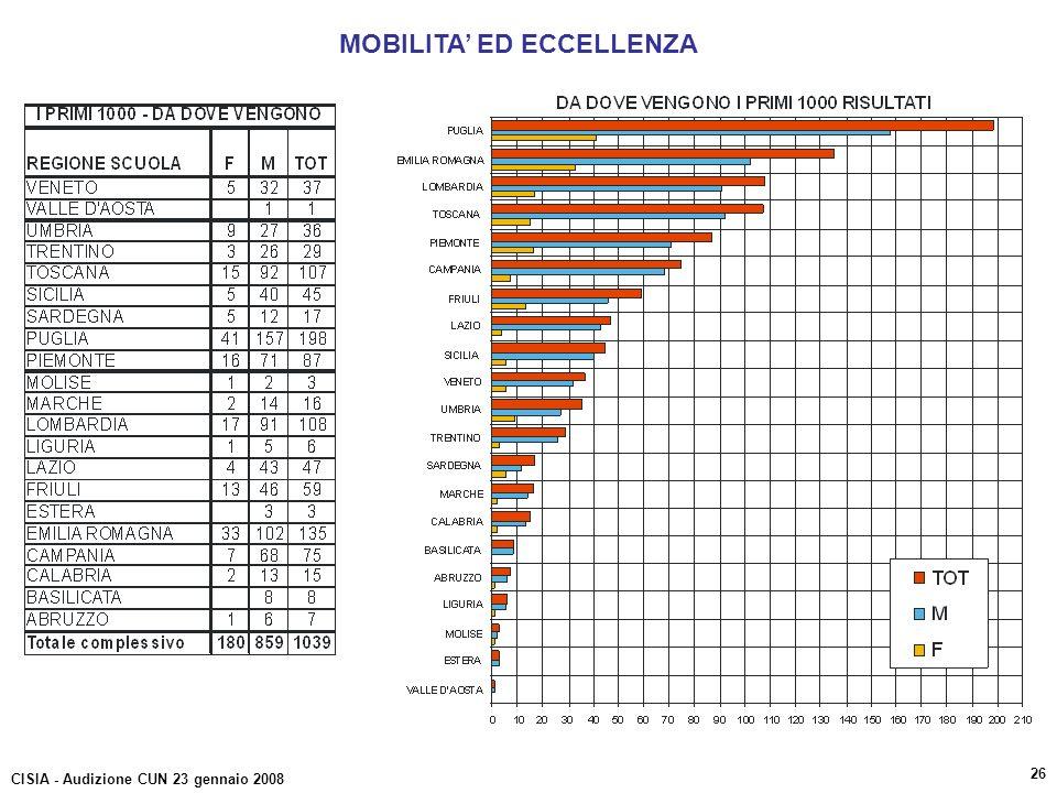 MOBILITA ED ECCELLENZA CISIA - Audizione CUN 23 gennaio 2008 26