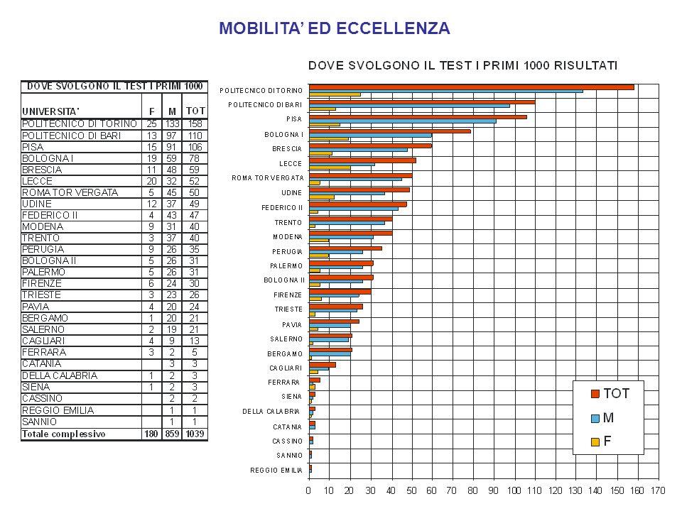 MOBILITA ED ECCELLENZA