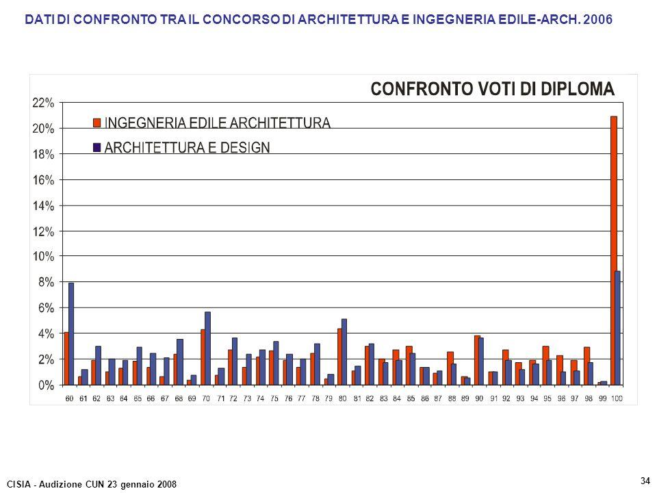 DATI DI CONFRONTO TRA IL CONCORSO DI ARCHITETTURA E INGEGNERIA EDILE-ARCH. 2006 CISIA - Audizione CUN 23 gennaio 2008 34
