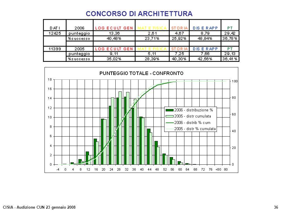 CONCORSO DI ARCHITETTURA CISIA - Audizione CUN 23 gennaio 200836
