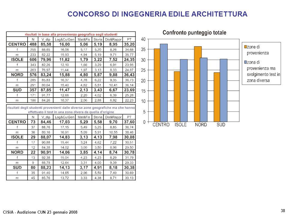 CONCORSO DI INGEGNERIA EDILE ARCHITETTURA CISIA - Audizione CUN 23 gennaio 2008 38