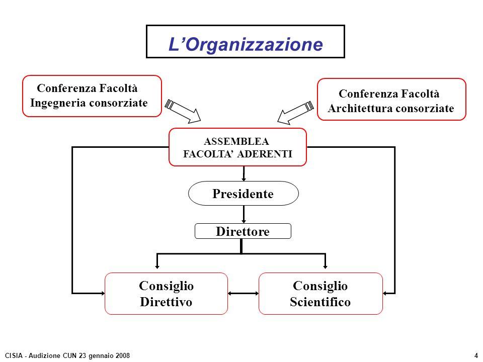 LOrganizzazione Conferenza Facoltà Ingegneria consorziate Conferenza Facoltà Architettura consorziate Consiglio Direttivo Consiglio Scientifico ASSEMB
