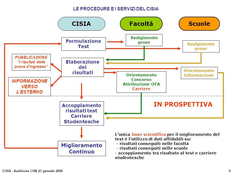 FacoltàScuole CISIA Formulazione Test Svolgimento prove Orientamento Concorso Attribuzione OFA Carriere Orientamento Informazione Accoppiamento risult