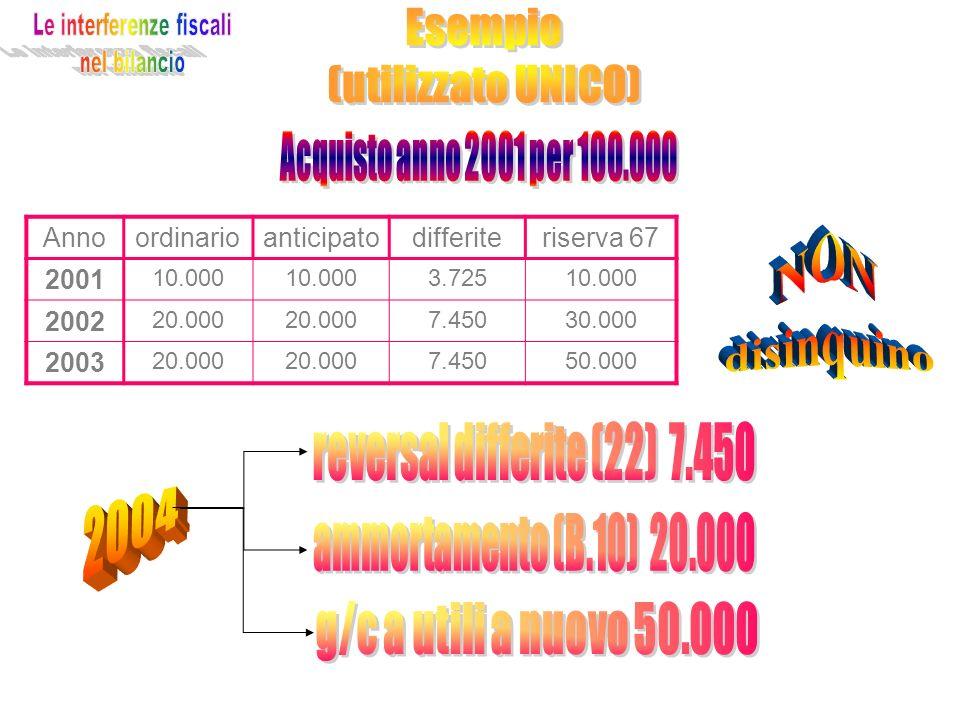 Annoordinarioanticipatodifferiteriserva 67 2001 10.000 3.72510.000 2002 20.000 7.45030.000 2003 20.000 7.45050.000