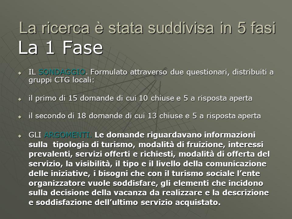 La ricerca è stata suddivisa in 5 fasi La 1 Fase IL SONDAGGIO. Formulato attraverso due questionari, distribuiti a gruppi CTG locali: IL SONDAGGIO. Fo