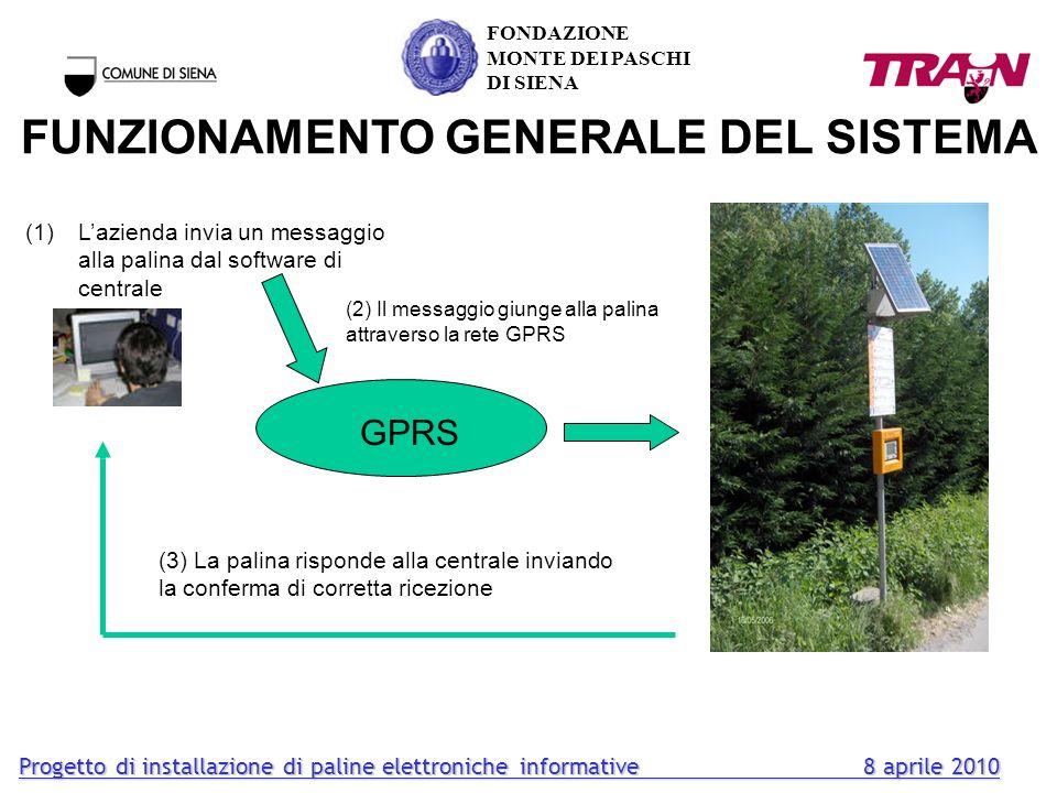 FUNZIONAMENTO GENERALE DEL SISTEMA FONDAZIONE MONTE DEI PASCHI DI SIENA (1)Lazienda invia un messaggio alla palina dal software di centrale GPRS (2) I