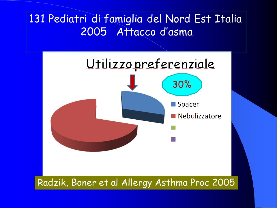 131 Pediatri di famiglia del Nord Est Italia 2005 Attacco dasma 30% Radzik, Boner et al Allergy Asthma Proc 2005