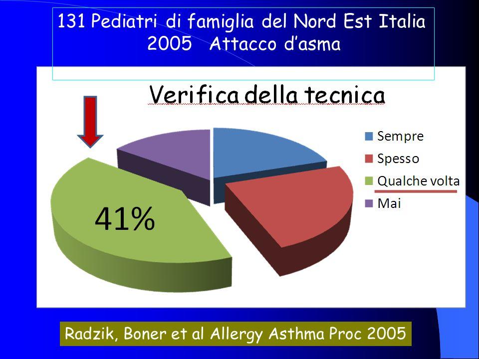 131 Pediatri di famiglia del Nord Est Italia 2005 Attacco dasma Radzik, Boner et al Allergy Asthma Proc 2005