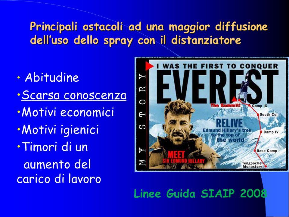 Principali ostacoli ad una maggior diffusione delluso dello spray con il distanziatore Abitudine Scarsa conoscenza Motivi economici Motivi igienici Ti