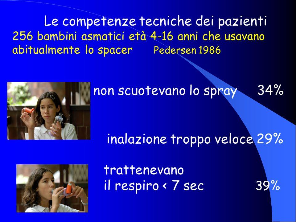 Le competenze tecniche dei pazienti 256 bambini asmatici età 4-16 anni che usavano abitualmente lo spacer Pedersen 1986 non scuotevano lo spray 34% in