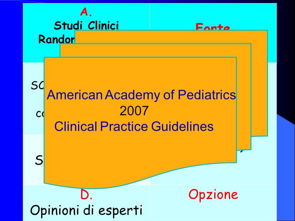 A. Studi Clinici Randomizzati ben condotti Forte raccomandazione B. SCR con imperfezioni minori; prove consistenti di studi osservazionali Raccomandaz