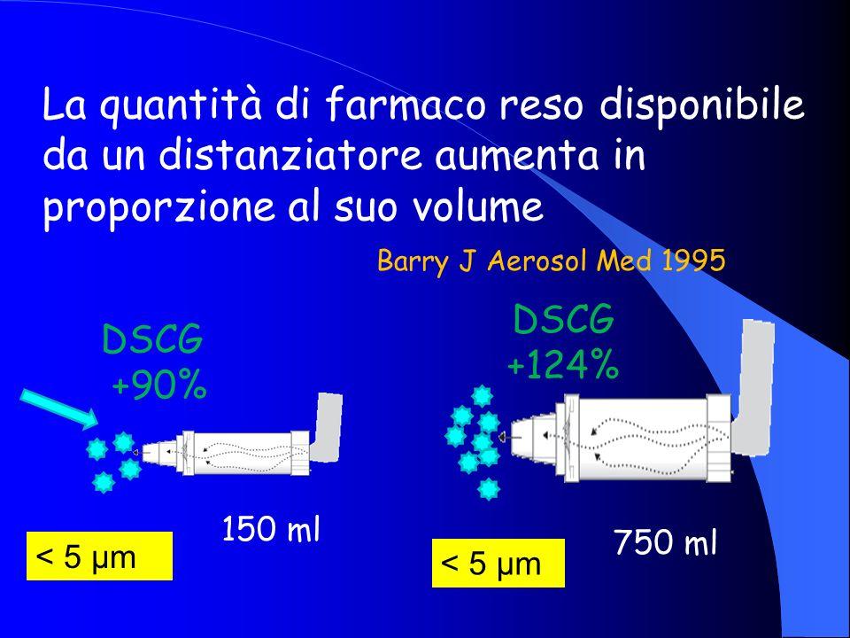 La quantità di farmaco reso disponibile da un distanziatore aumenta in proporzione al suo volume Barry J Aerosol Med 1995 150 ml DSCG +90% < 5 μm 750