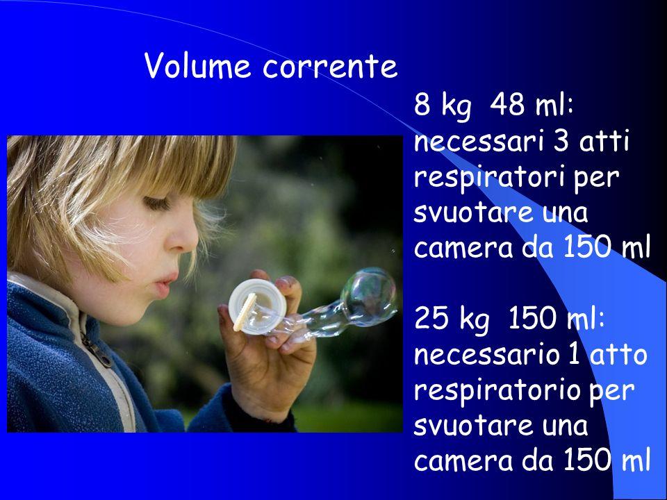 Volume corrente 8 kg 48 ml: necessari 3 atti respiratori per svuotare una camera da 150 ml 25 kg 150 ml: necessario 1 atto respiratorio per svuotare u