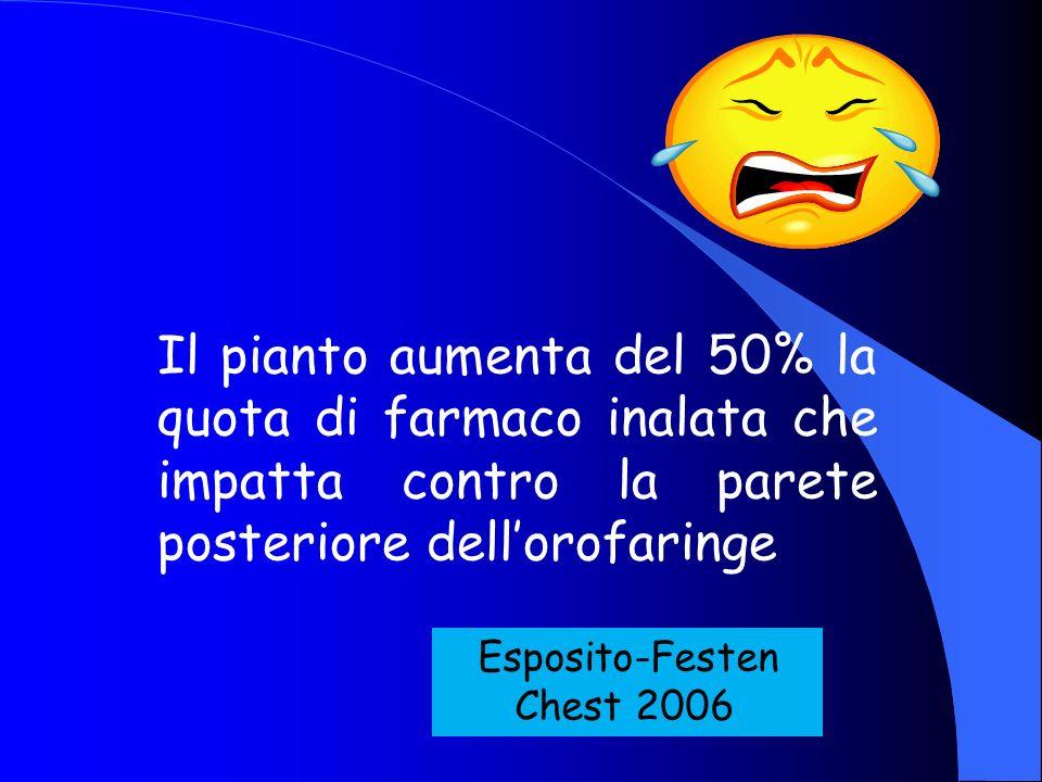Il pianto aumenta del 50% la quota di farmaco inalata che impatta contro la parete posteriore dellorofaringe Esposito-Festen Chest 2006