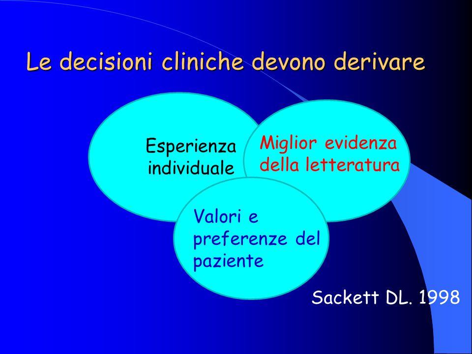 Le decisioni cliniche devono derivare Esperienza individuale Miglior evidenza della letteratura Valori e preferenze del paziente Sackett DL. 1998