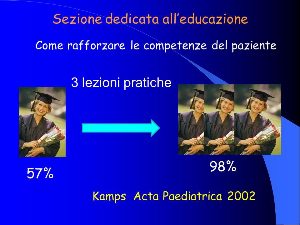 Come rafforzare le competenze del paziente Sezione dedicata alleducazione 3 lezioni pratiche 57% 98% Kamps Acta Paediatrica 2002