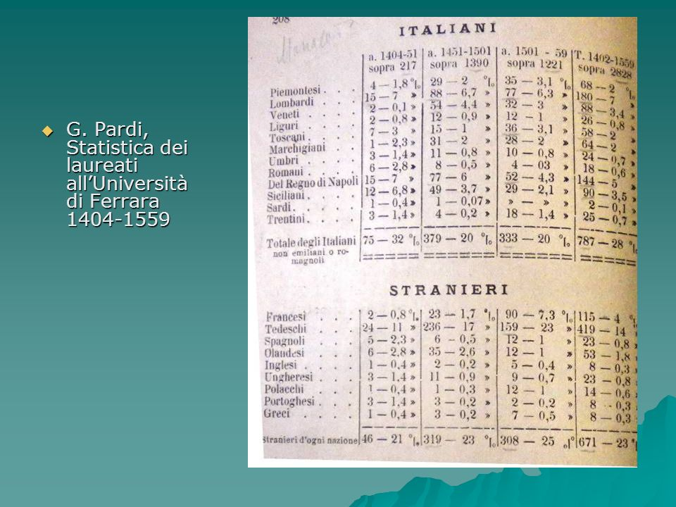 G. Pardi, Statistica dei laureati allUniversità di Ferrara 1404-1559 G. Pardi, Statistica dei laureati allUniversità di Ferrara 1404-1559