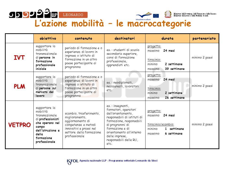 Lazione mobilità – le macrocategorie obiettivocontenutodestinatariduratapartenariato IVT supportare la mobilità transnazionale di persone in formazion