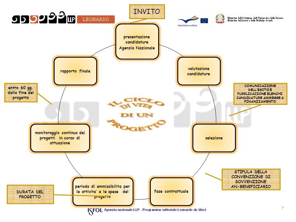 7 presentazione candidature Agenzia Nazionale valutazione candidature selezionefase contrattuale periodo di ammissibilita per le attivita e le spese d