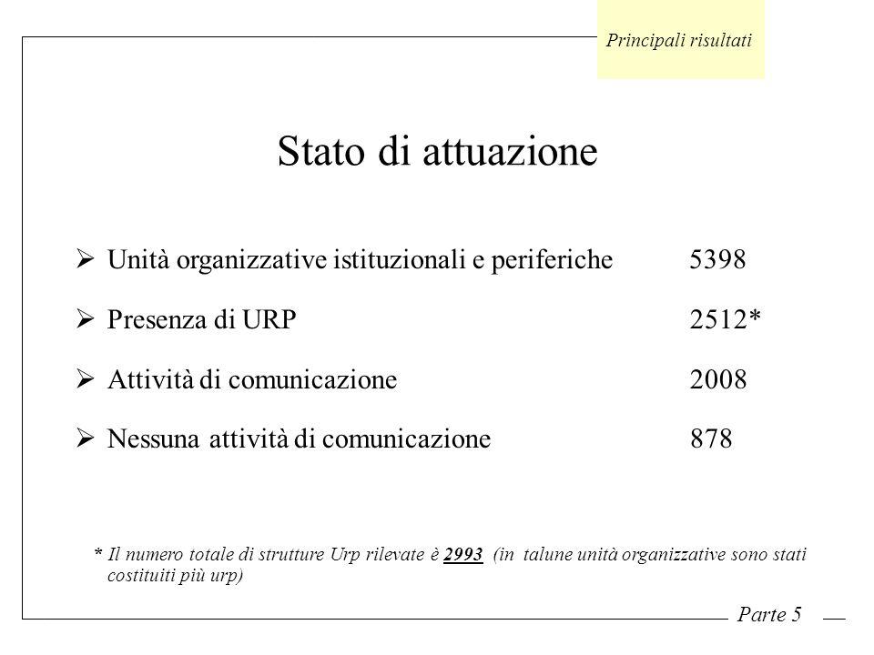 Stato di attuazione Principali risultati Parte 5 Unità organizzative istituzionali e periferiche 5398 Presenza di URP 2512* Attività di comunicazione 2008 Nessuna attività di comunicazione 878 * Il numero totale di strutture Urp rilevate è 2993 (in talune unità organizzative sono stati costituiti più urp)