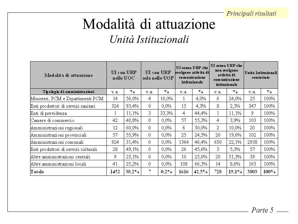 Modalità di attuazione Unità Istituzionali Principali risultati Parte 5