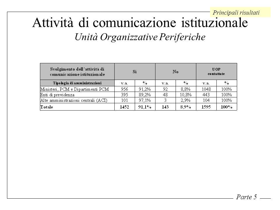 Attività di comunicazione istituzionale Unità Organizzative Periferiche Principali risultati Parte 5