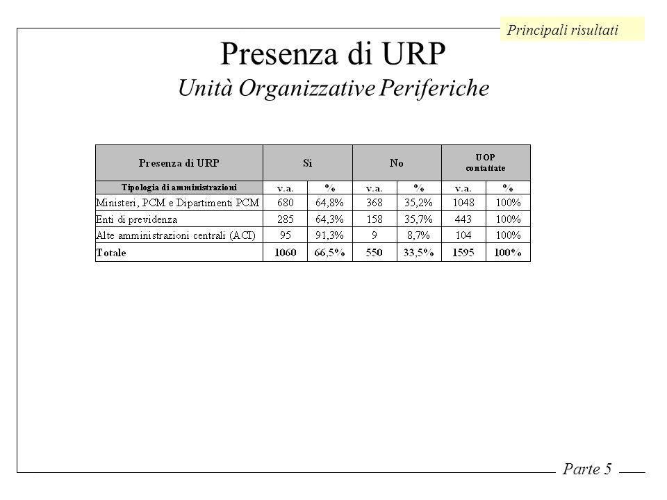 Presenza di URP Unità Organizzative Periferiche Principali risultati Parte 5